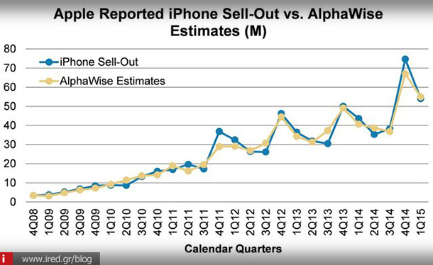 ired tech news alphawise iphone record 01
