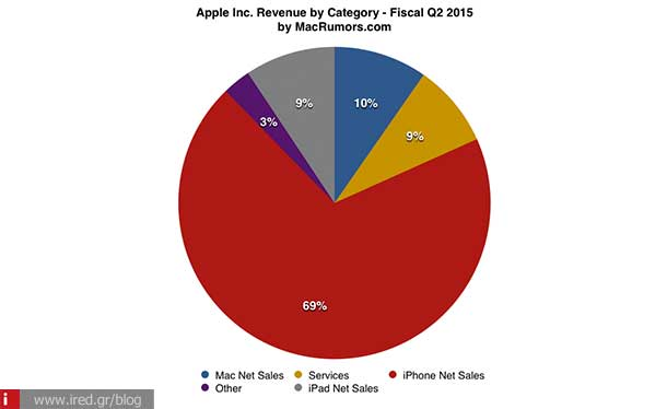 ired apple more than 61 million iphones 01