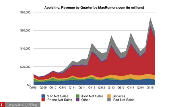 ired apple more than 61 million iphones 02