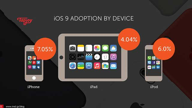 ios 9 adoption 01