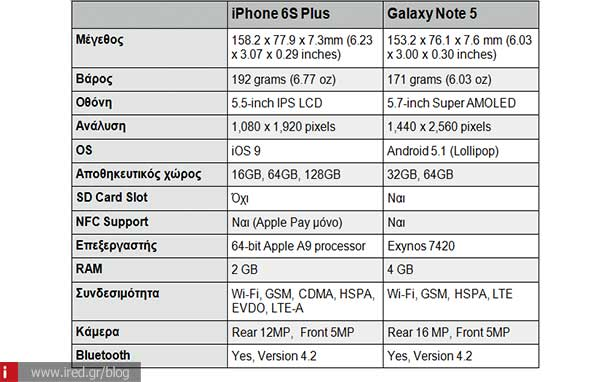 ired iphone 6s vs note 5 01