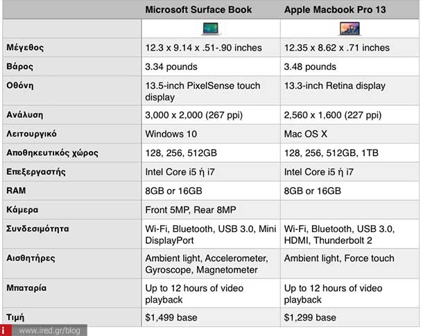 ired surface book vs macbook pro 00