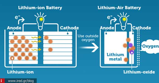 ired lithium air battery 03