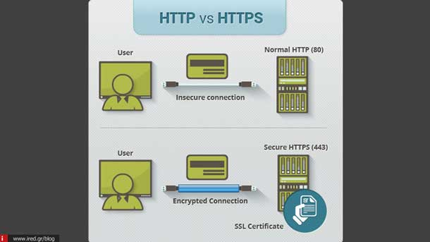 what is https 01