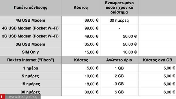 internet cosmote