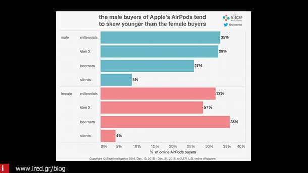 airpods market 03