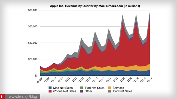 apple reports record results 1