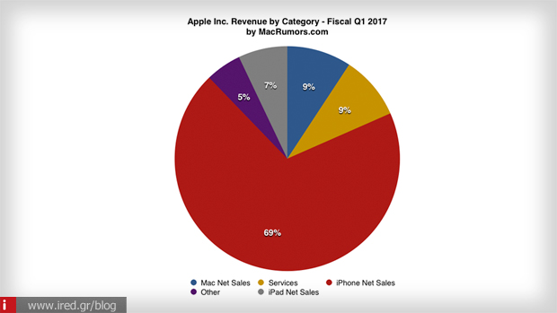 apple reports record results 2jpg