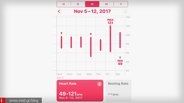 2 apple watch heart attack