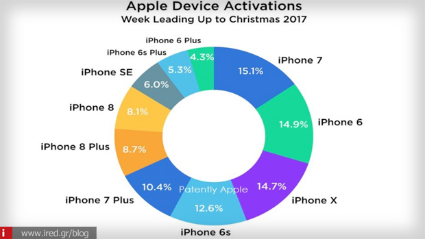 3 activations apple devices