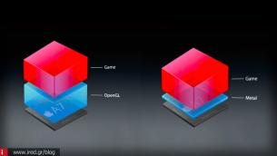 Metal API - Υψηλότερη απόδοση γραφικών σε iPhone και iPad
